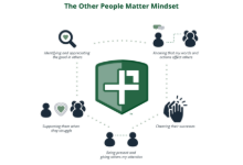 other people mindset diagram